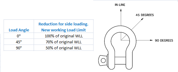 bow shackle load angles