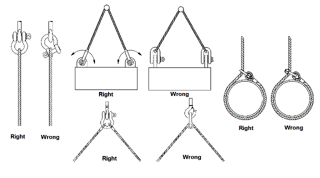 shackle connections