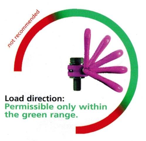 vlbg load angles