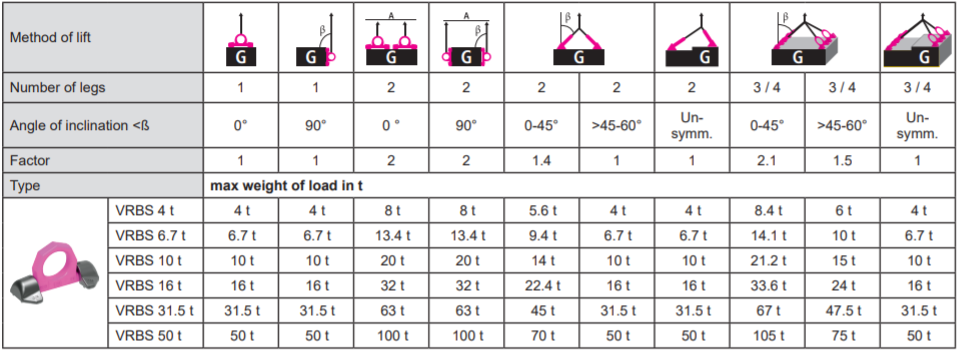 vrbs load ring load chart